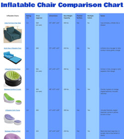 Inflatable Chair Comparison Chart